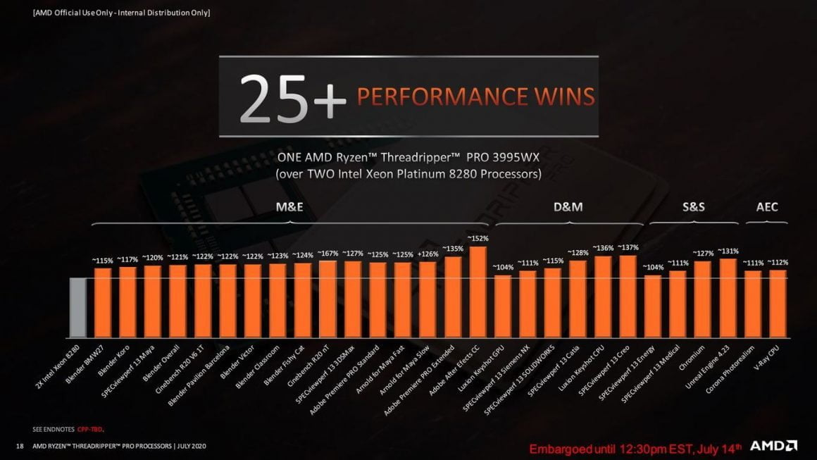بنچمارک پلتفرم پلتفرم AMD Ryzen Threadripper Pro
