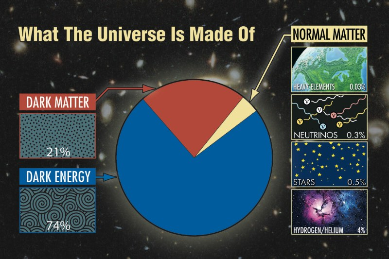 How is the HET uniquely capable of studying dark matter and dark energy? - Ask an Astronomer